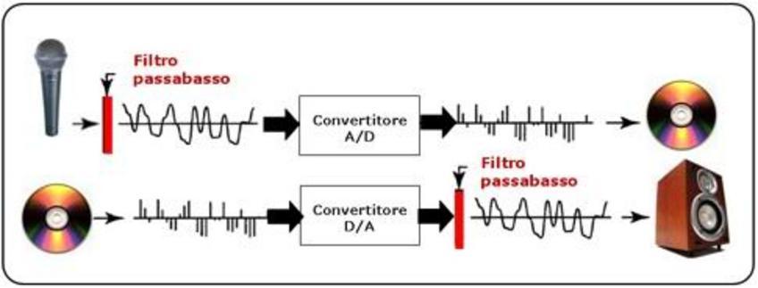 Schema generale di conversione A/D e D/A.