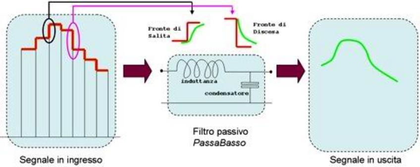 Dettagli di conversione dello schema generale di conversione A/D e D/A.
