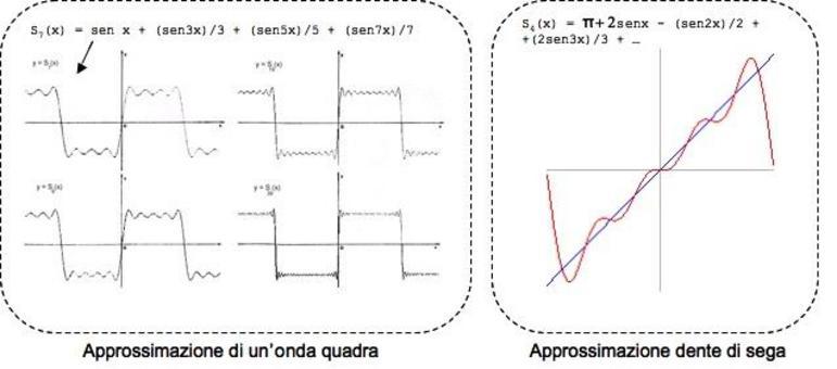 Approssimazione di funzioni.