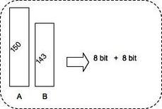 """Codifica di pixel A e B """"contigui""""."""