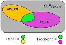 Rappresentazione grafica di precisione e recall.