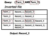 Query con metodo inverted files.