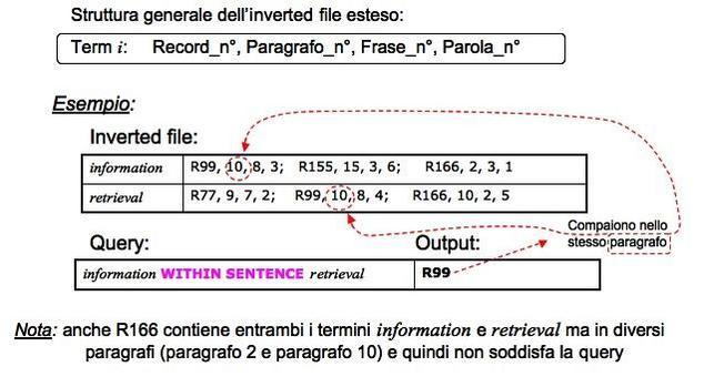 Inverted file esteso: struttura generale.