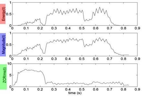 ZCR, Magnitudine ed Energia a confronto.