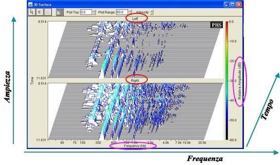 Spettro di un segnale audio (rappresentazione 3D).
