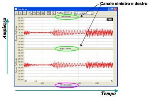 Rappresentazione di un segnale in funzione del tempo.
