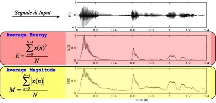 Grandezze derivate da un segnale input prefissato.