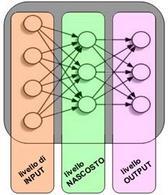 Liveli di una rete Neurale.