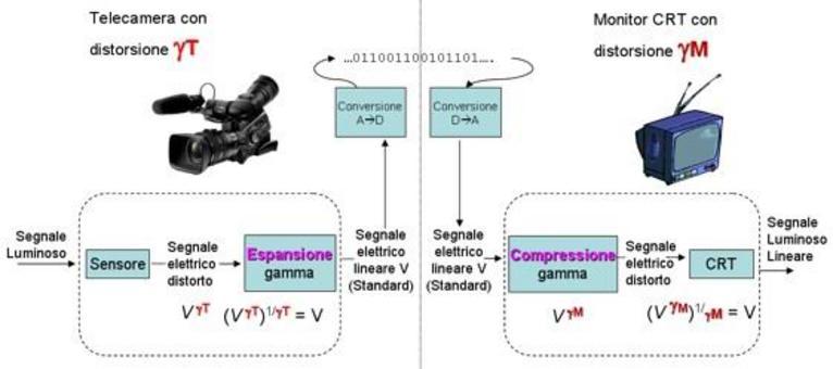 Schema generale per la correzione Gamma.
