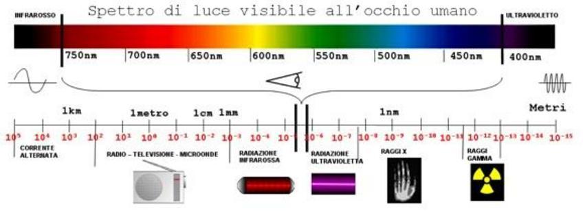 Cromia  e lunghezza d'onda.