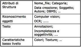 Approcci utilizzati per l'indicizzazione.