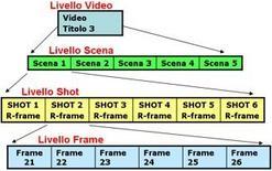 Struttura di video gerarchico.