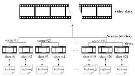 Esempio di video gerarchico.