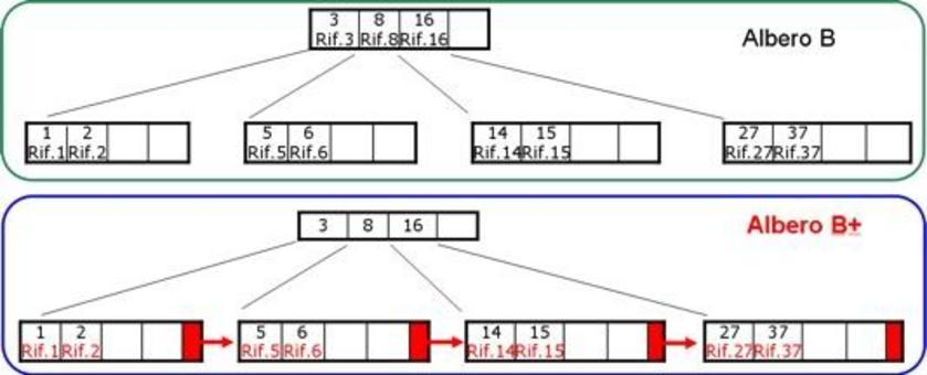 Un esempio di confronto Albero B e B+.