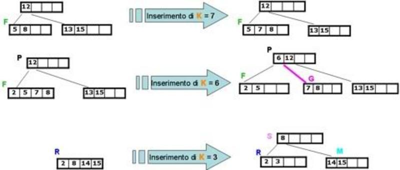 Alberi B: esempio di inserimento.