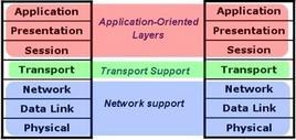 Il modello ISO/OSI.