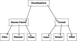 Architettura di Visualizzazione del GIS.