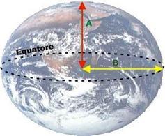 Modello matematico della Terra.
