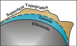 Modello fisico della Terra.