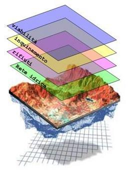 Modello territoriale stratificato.