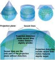 Metodi di proiezioni. Fonte:  Argis