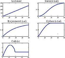 Approssimazioni di variogramma con modello noti. Fonte: Raimundo Sierra