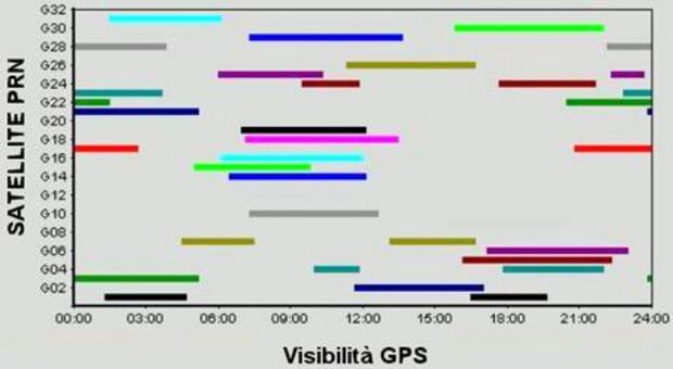 Schema della visibilità (4 ore) dei satelliti da un punto fisso della terra.