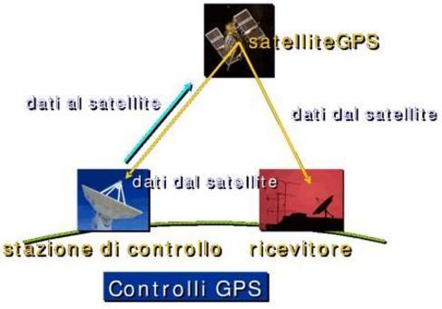 Schema dell'interazione dei sottosistemi GPS .