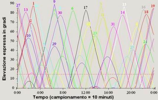 Tabella tipica delle elevazioni su 24 ore.