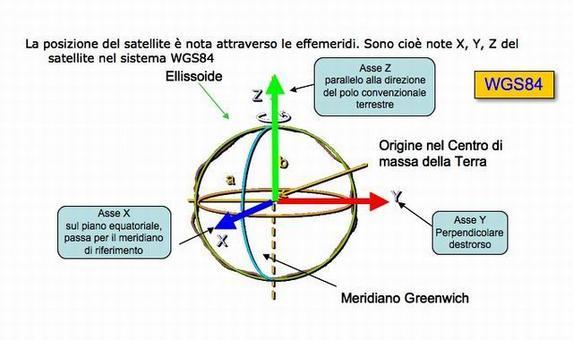 WGS84 World Geodetic System 1984  (sistema geodetico mondiale, riferito al 1984).