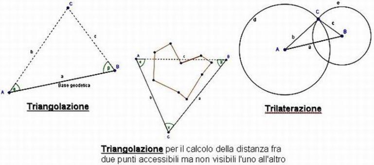 Esempio di Trilaterazione e Triangolazione.