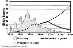 Confronto produzione–consumi
