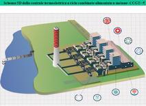 Schema 3D della centrale termoelettrica a ciclo combinato alimentata a metano -CCGT