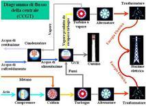 Diagramma di flusso della centrale (CCGT)