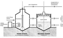 Impianto di produzione di biogas a doppio stadio