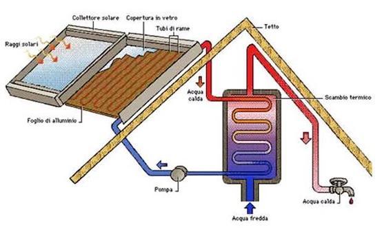 Schema della struttura di un pannello solare per la produzione di acqua calda
