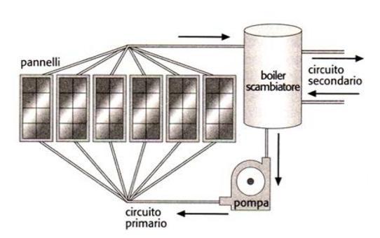 Schema della disposizione di più pannelli solari in parallelo (da Bertani)