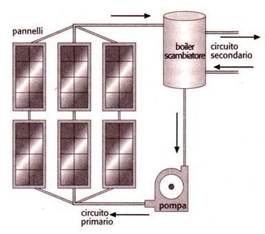 Schema della disposizione di più pannelli solari in serie (da Bertani)