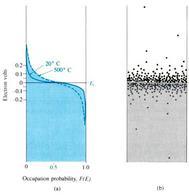Distribuzioni di Fermi nei metalli a temperature superiori a 0K