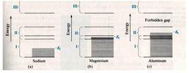 Bande di energia per i metalli della terza riga del sistema periodico.