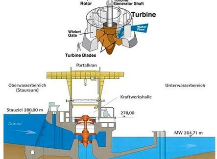 Schema e impianto di una turbina Kaplan