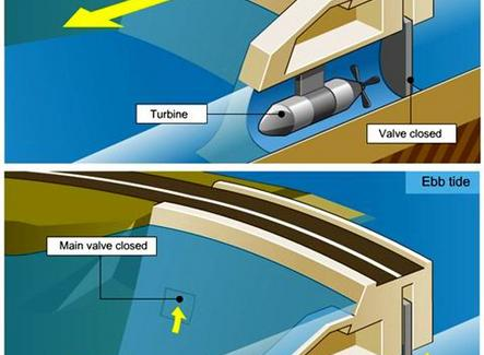Energia Tidalica (dalle maree) – Parco di turbine sottomarine di Hammerfest