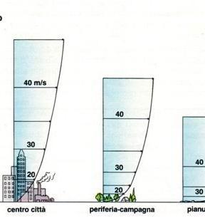 Regime dei venti a varie altezze dal solo in base alla natura del sito