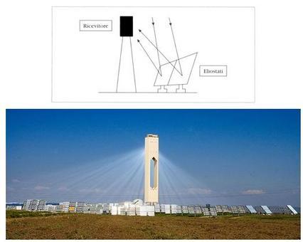 Torre solare: impianto di concentrazione della radiazione solare con specchi piani e ricevitori a caldaia
