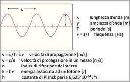 Proprietà di un'onda elettromagnetica