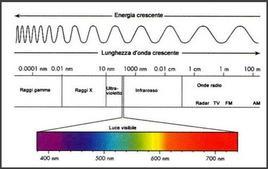 Lo spettro elettromagnetico ed il campo del visibile