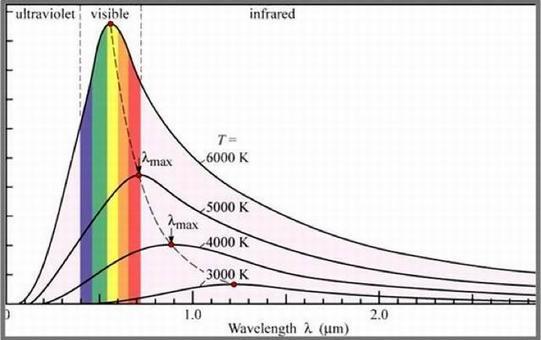Distribuzione spettrale della radiazione emessa da un corpo nero