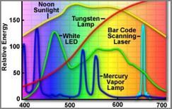 Spettri di emissioni di altre sorgenti
