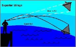 Aumento di densità dell'aria verso il basso