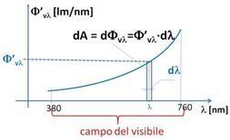 Distribuzione spettrale del flusso luminoso